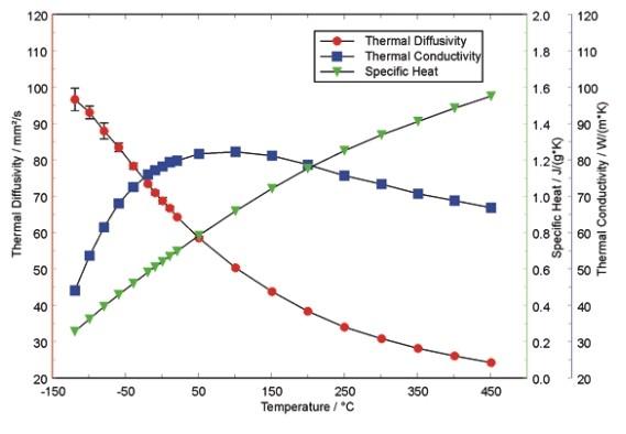 astm e2585激光法测试导热系数,热扩散系数,比热容